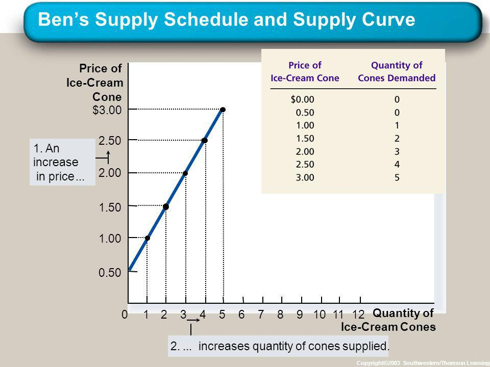 Ben's Supply Schedule and Supply Curve