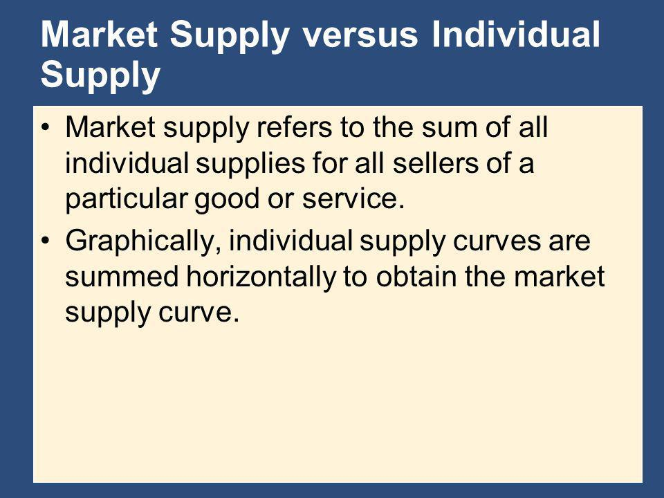Market Supply versus Individual Supply