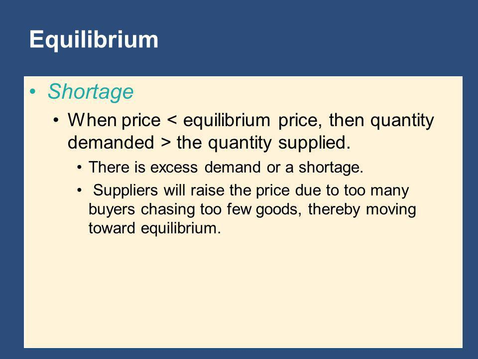 Equilibrium Shortage. When price < equilibrium price, then quantity demanded > the quantity supplied.
