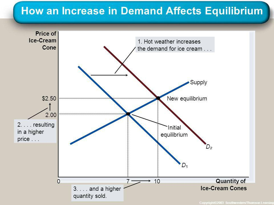 How an Increase in Demand Affects Equilibrium