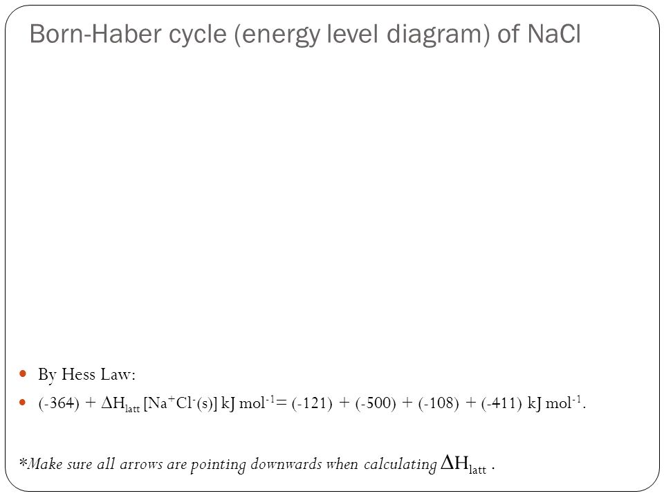 Born-Haber cycle (energy level diagram) of NaCl