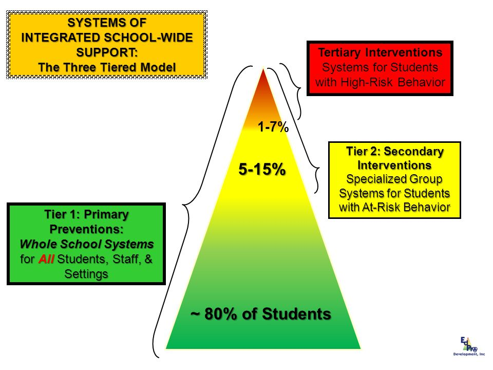 5-15% ~ 80% of Students 1-7% SYSTEMS OF INTEGRATED SCHOOL-WIDE
