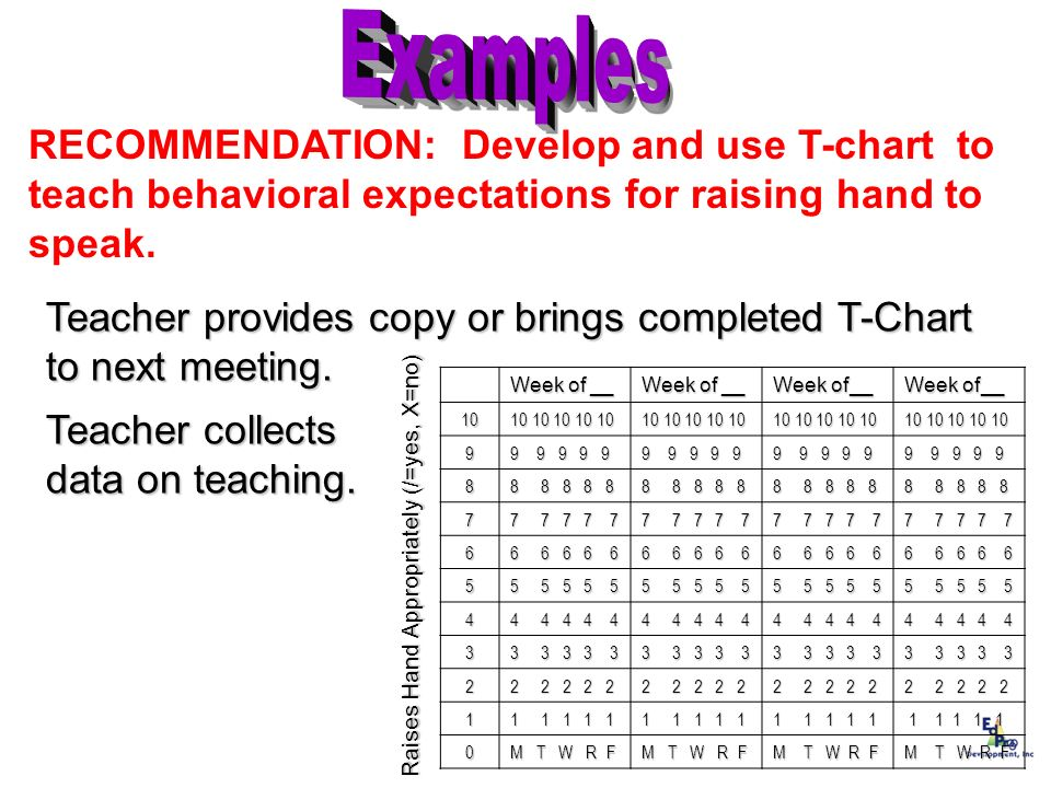 Examples RECOMMENDATION: Develop and use T-chart to teach behavioral expectations for raising hand to speak.