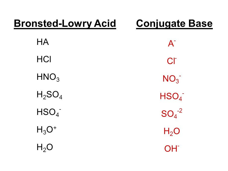 Bronsted-Lowry Acid Conjugate Base