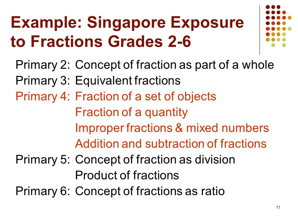 Example: Singapore Exposure to Fractions Grades 2-6