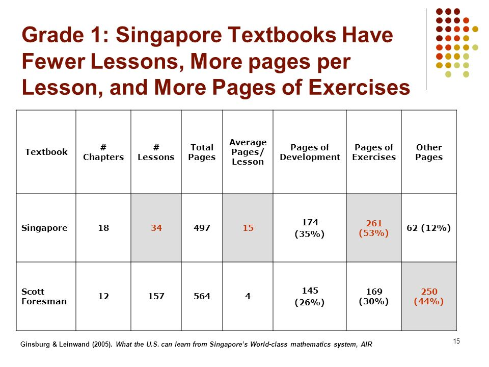 Grade 1: Singapore Textbooks Have Fewer Lessons, More pages per Lesson, and More Pages of Exercises