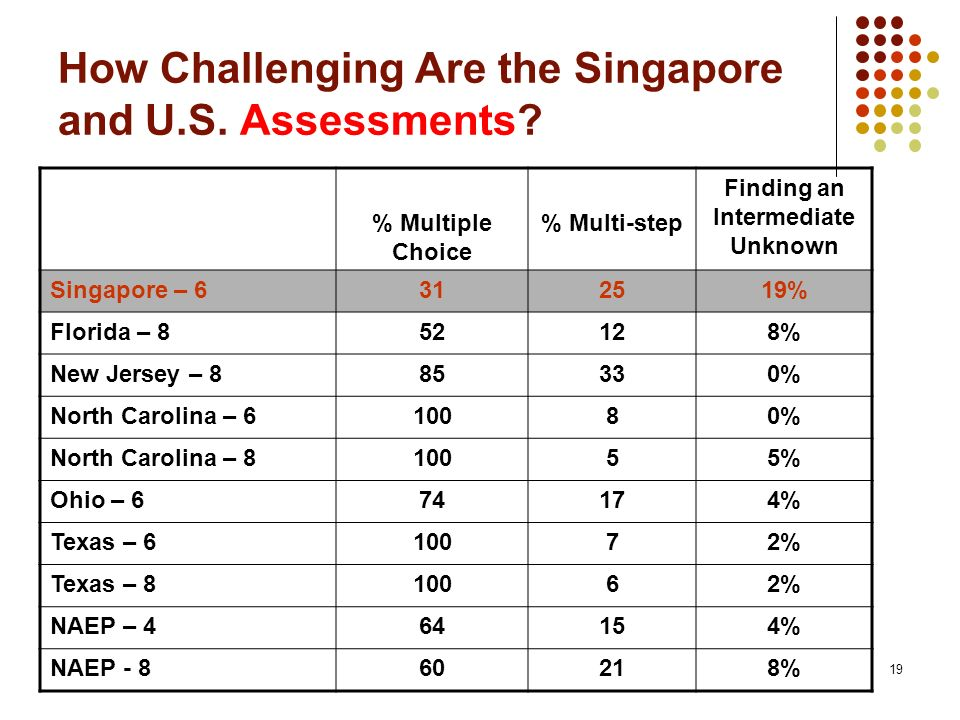 How Challenging Are the Singapore and U.S. Assessments