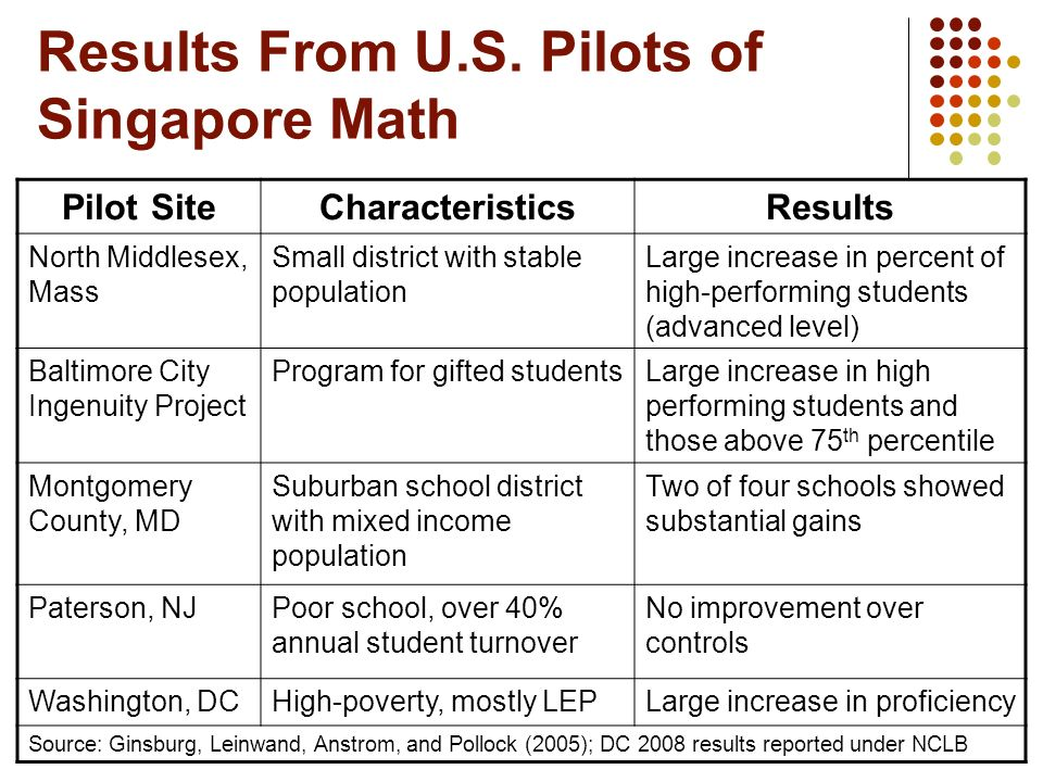 Results From U.S. Pilots of Singapore Math