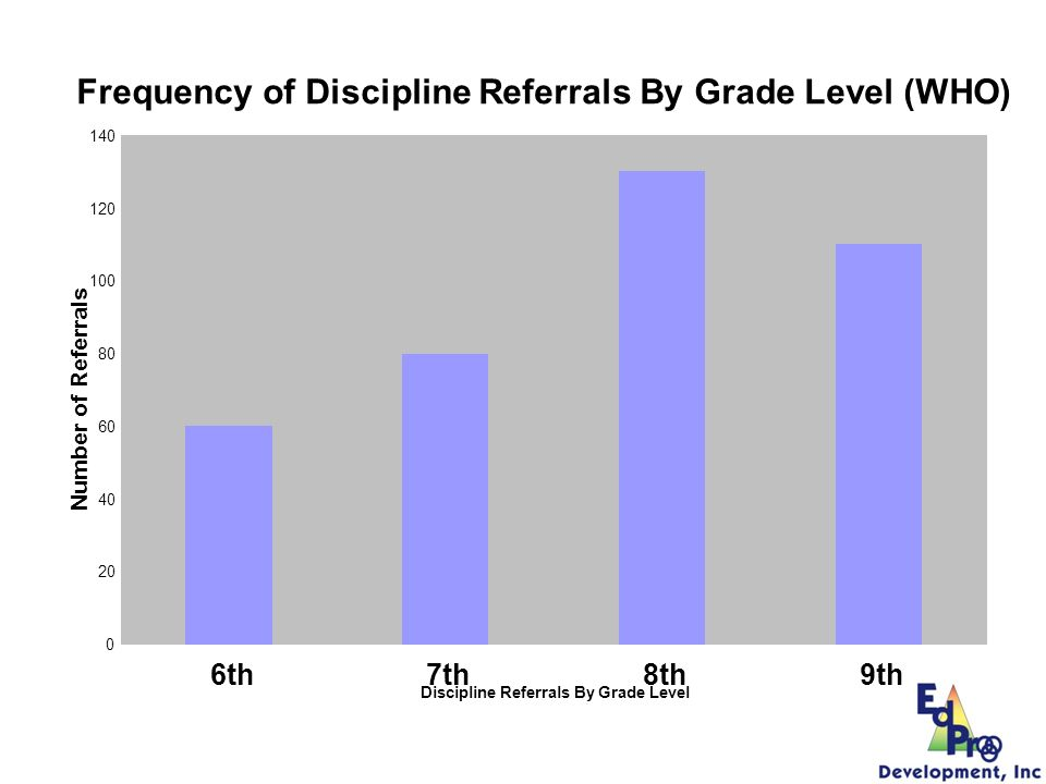 Frequency of Discipline Referrals By Grade Level (WHO)