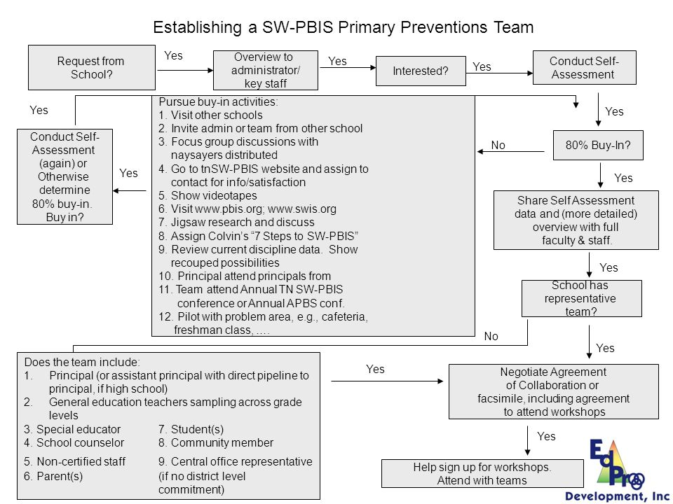 Establishing a SW-PBIS Primary Preventions Team