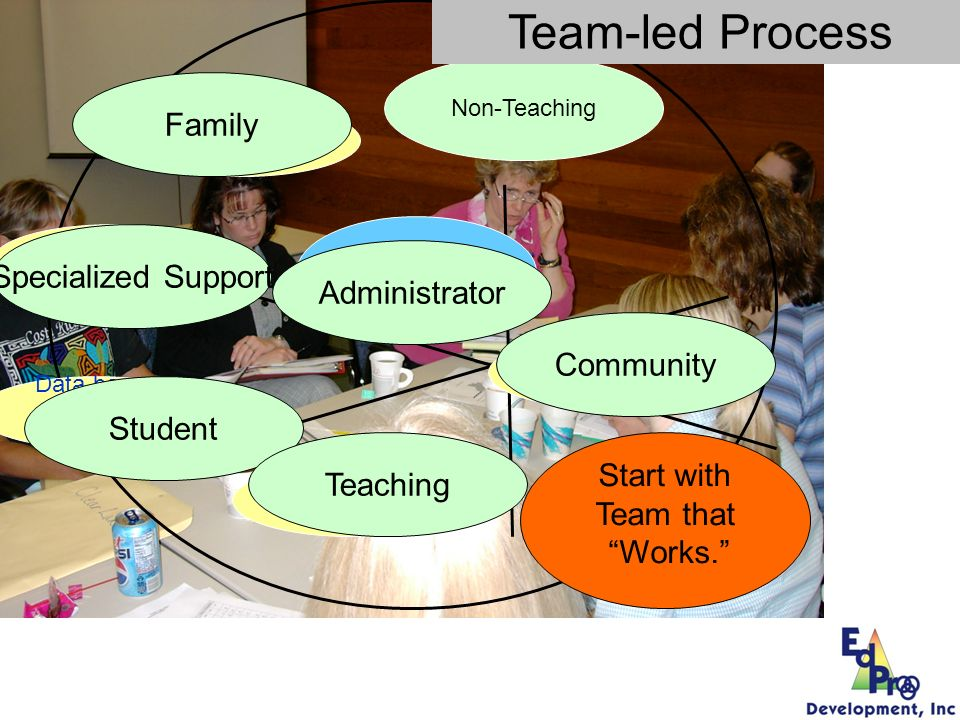 Team-led Process Family Specialized Support Administrator Community