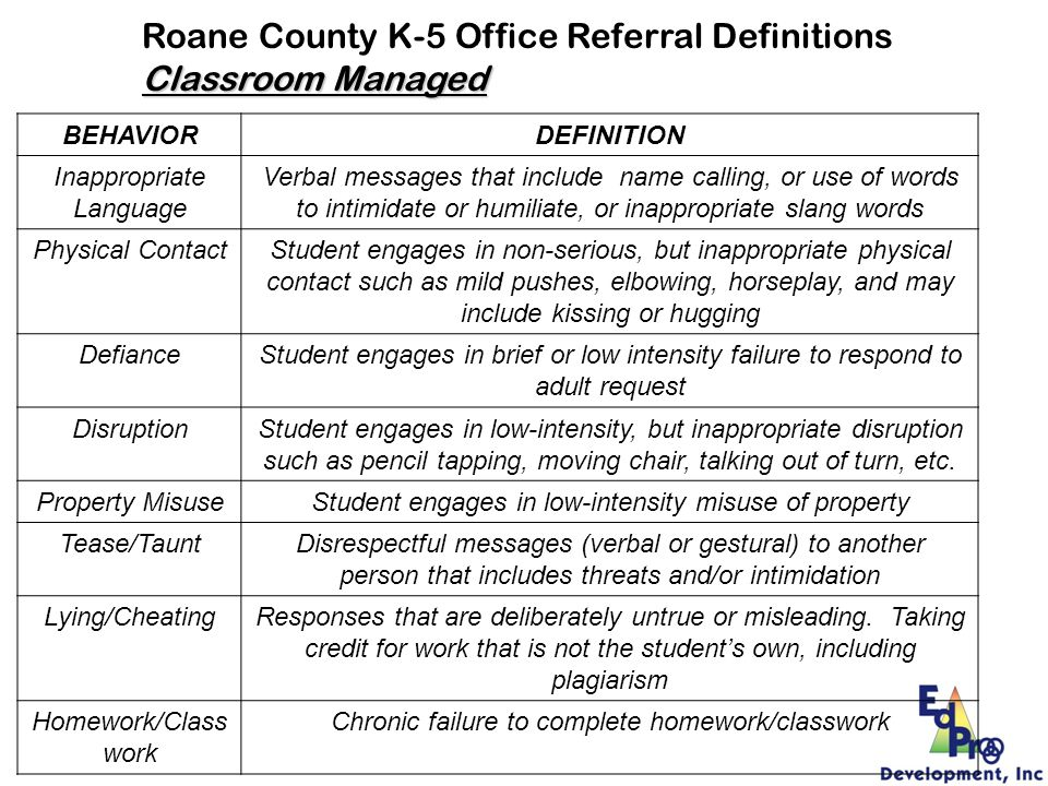 Roane County K-5 Office Referral Definitions Classroom Managed