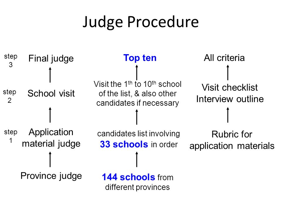 Judge Procedure Final judge Top ten All criteria Visit checklist