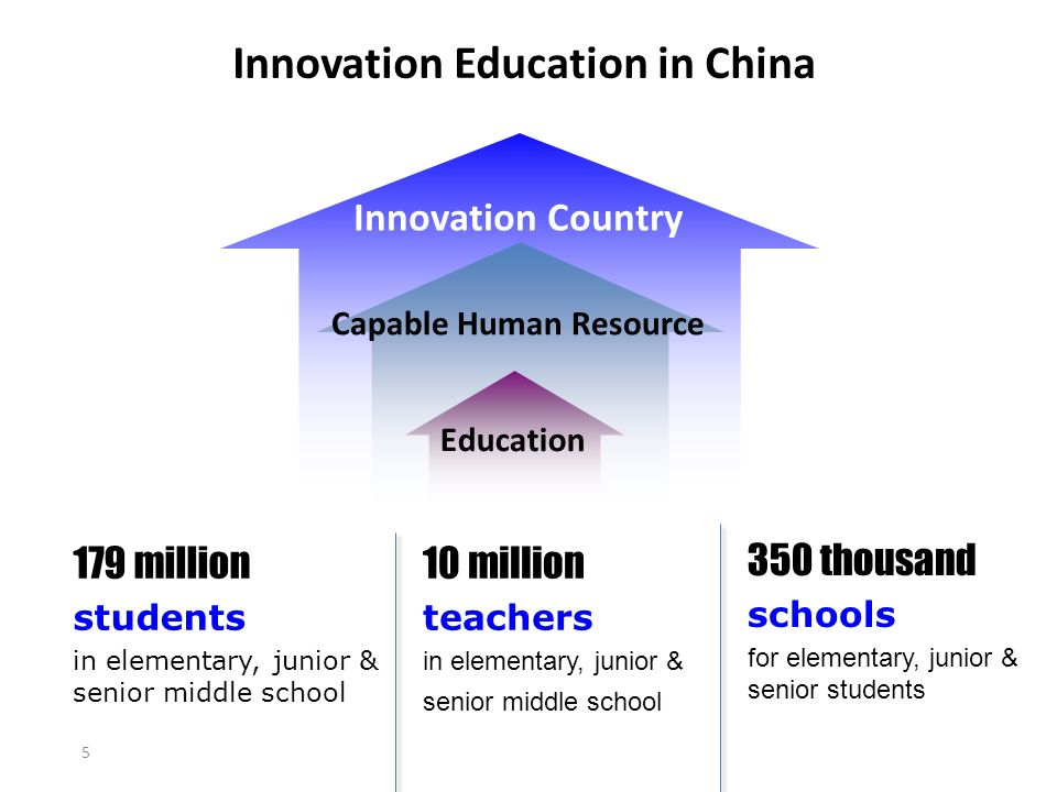 Innovation Education in China