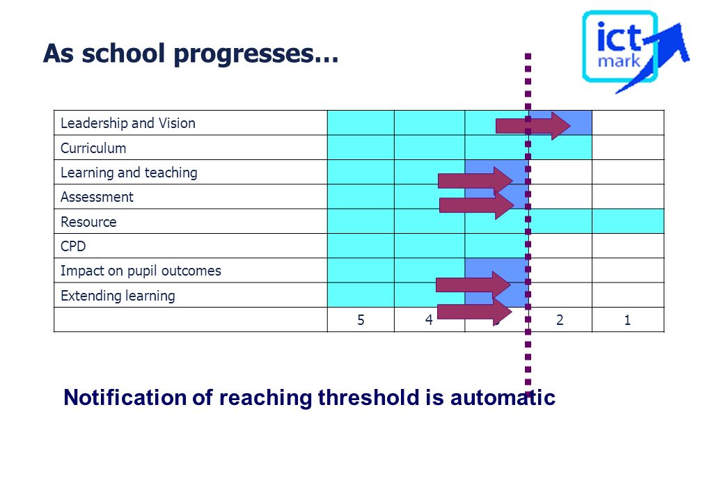 As school progresses… Notification of reaching threshold is automatic