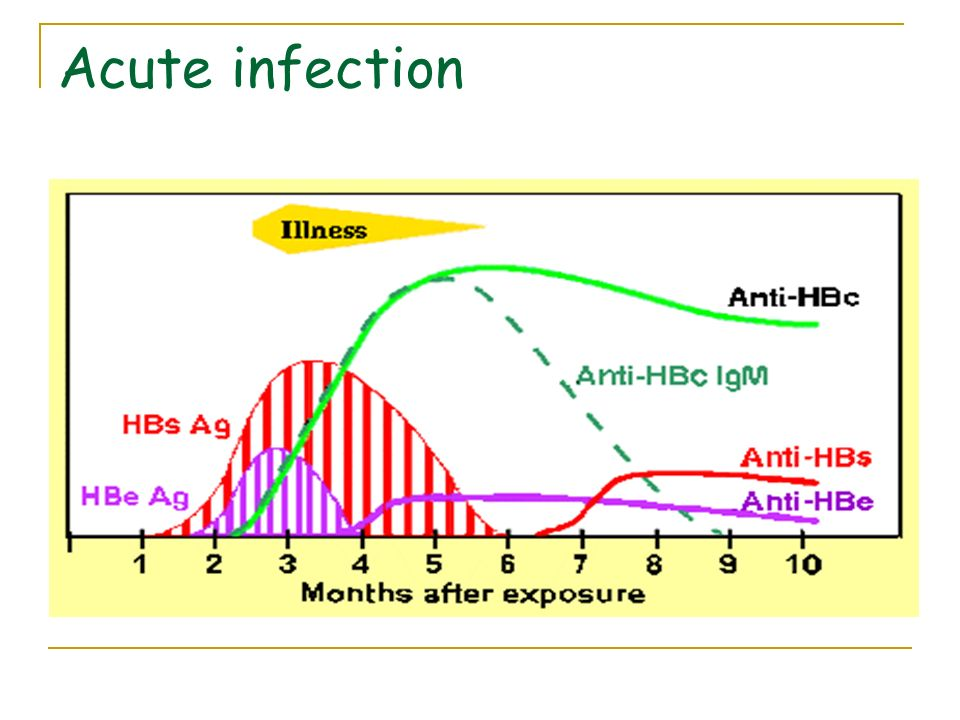 Acute infection