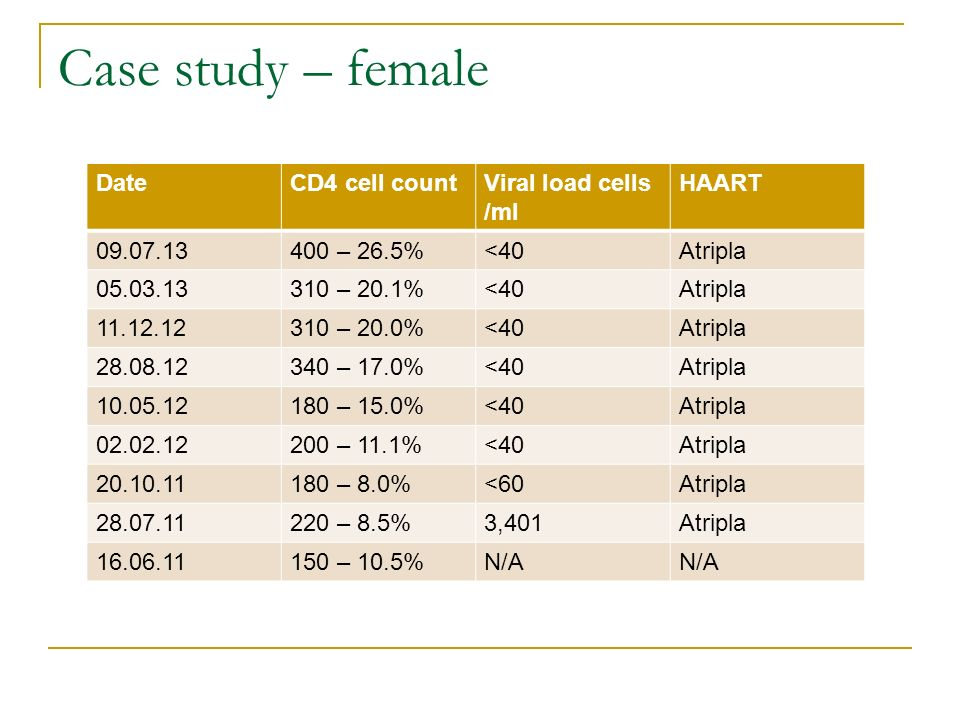 Case study – female Date CD4 cell count Viral load cells /ml HAART