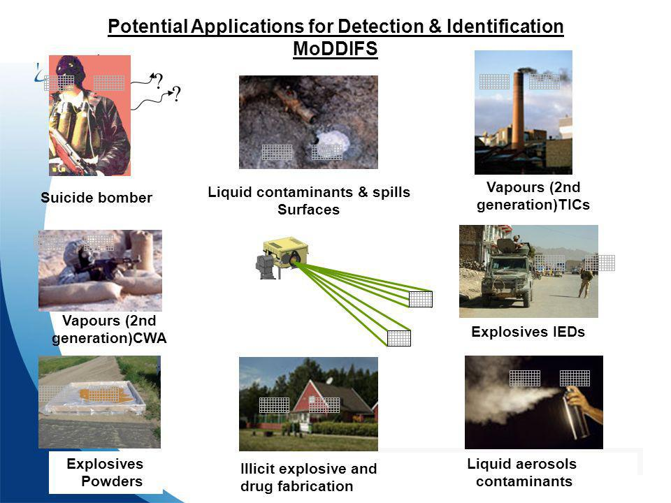 Potential Applications for Detection & Identification MoDDIFS