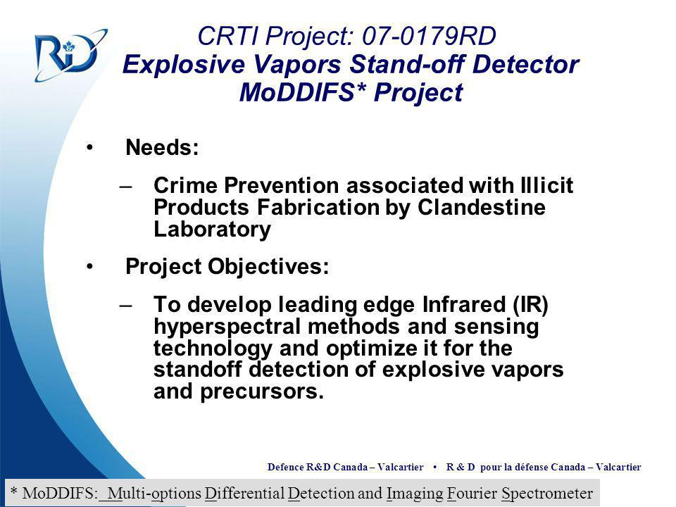 CRTI Project: RD Explosive Vapors Stand-off Detector MoDDIFS