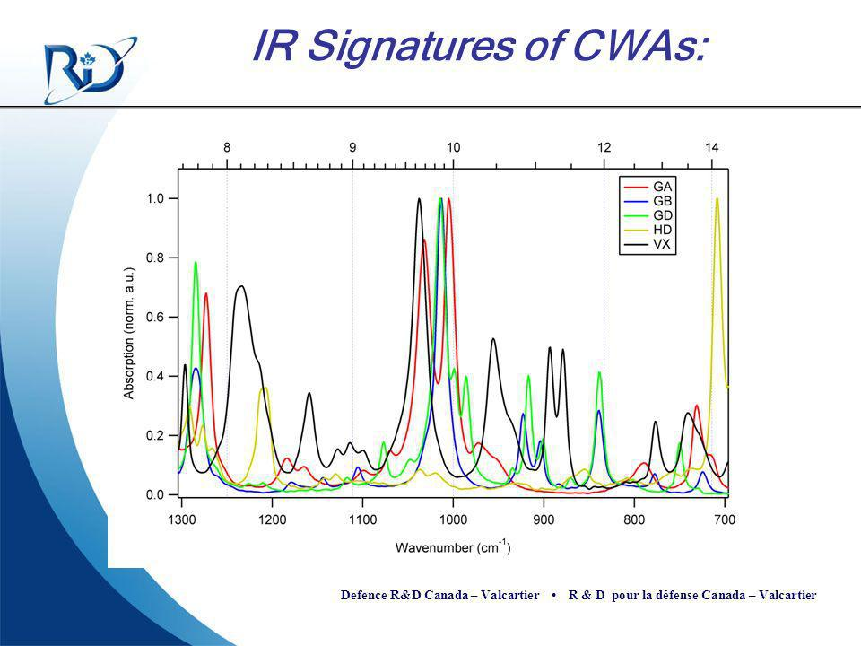 IR Signatures of CWAs: Example of CWAs IR spectral signatures