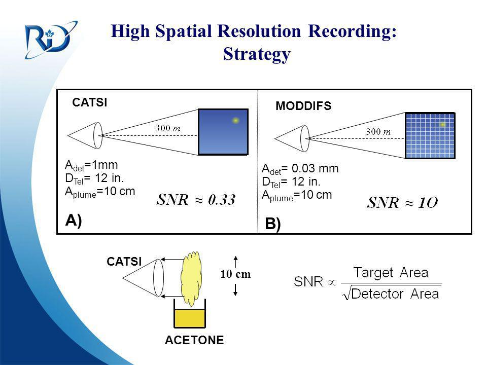 High Spatial Resolution Recording: