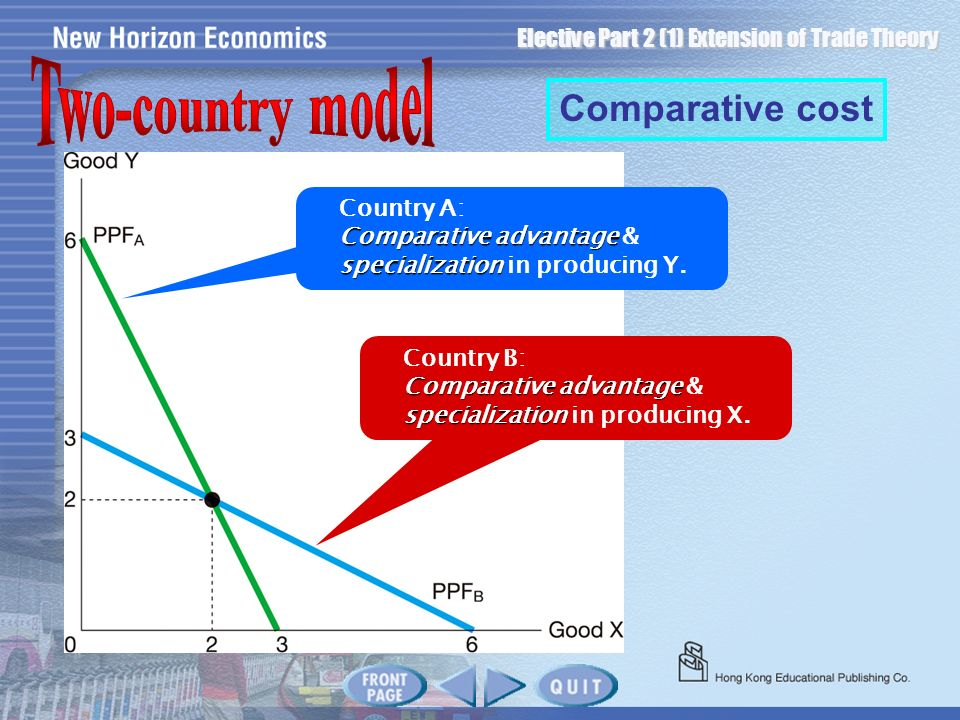 Two-country model Comparative cost Country A: