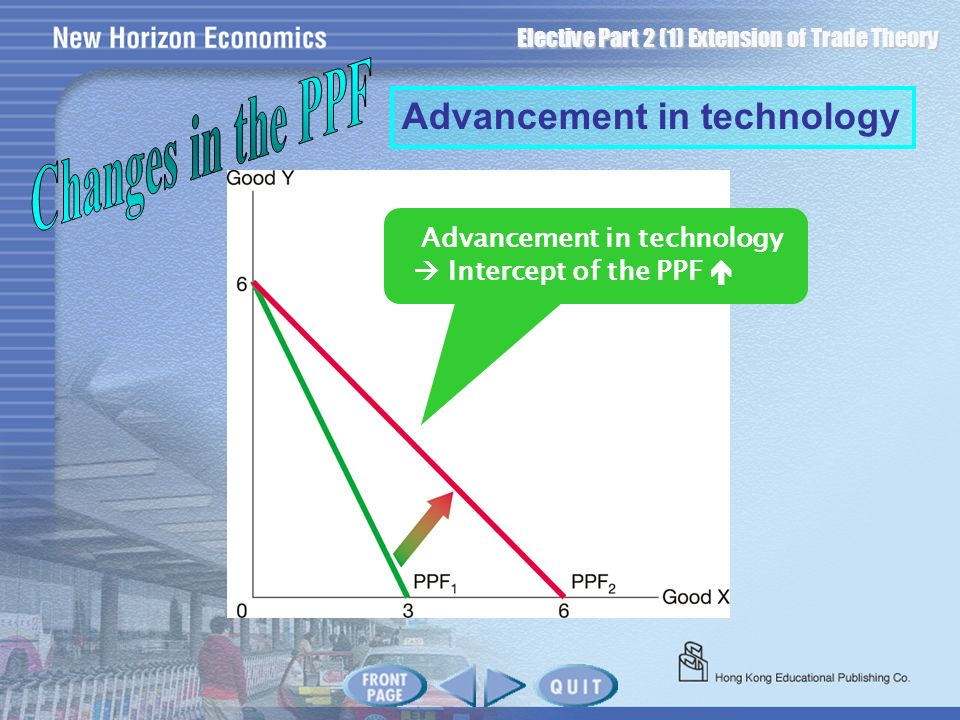 Changes in the PPF Advancement in technology