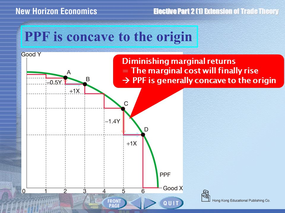 PPF is concave to the origin