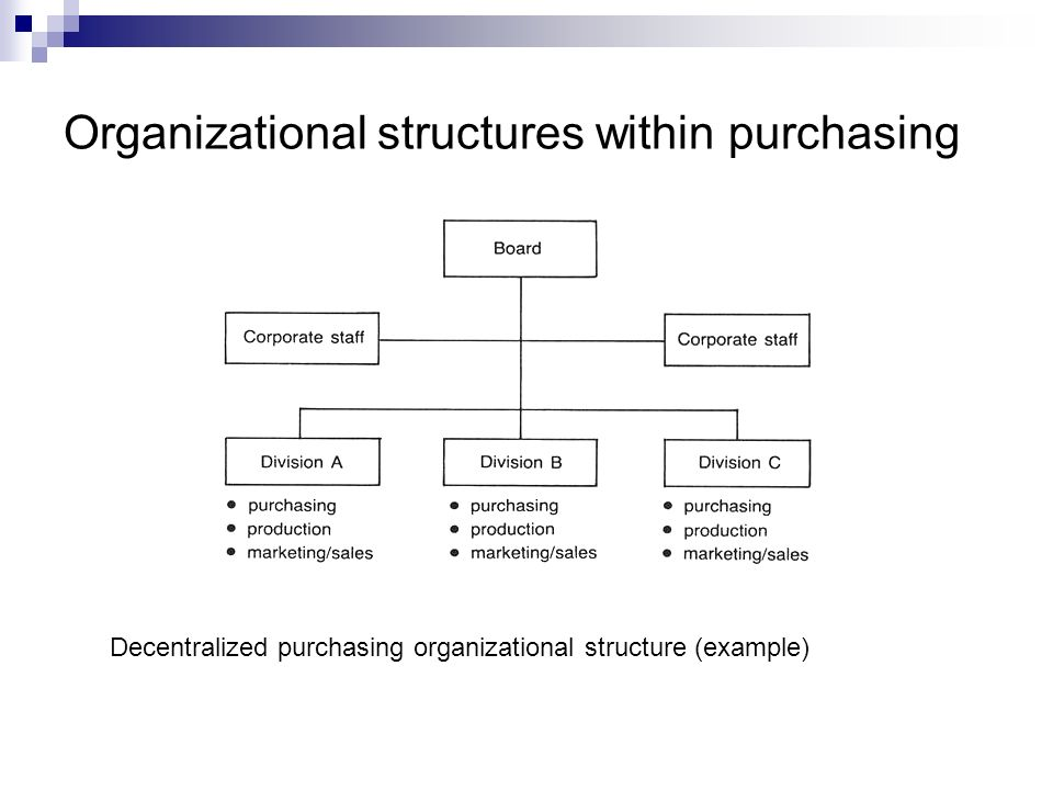 Organizational Structures Within Purchasing on Sample Organizational Structure Chart