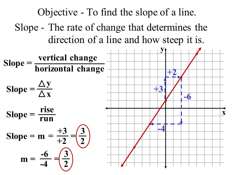 Objective - To find the slope of a line.