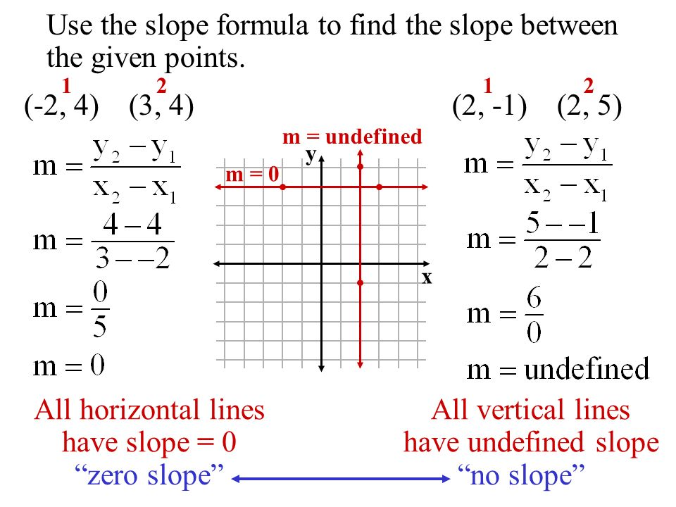 Use the slope formula to find the slope between the given points.