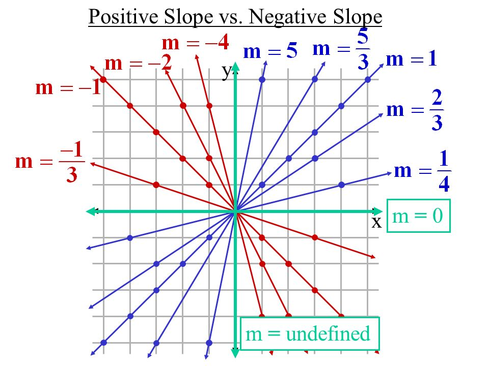 Positive Slope vs. Negative Slope