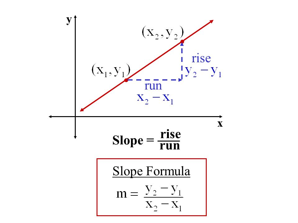 y rise run x Slope = rise run Slope Formula