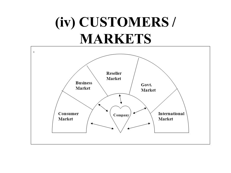 (iv) CUSTOMERS / MARKETS