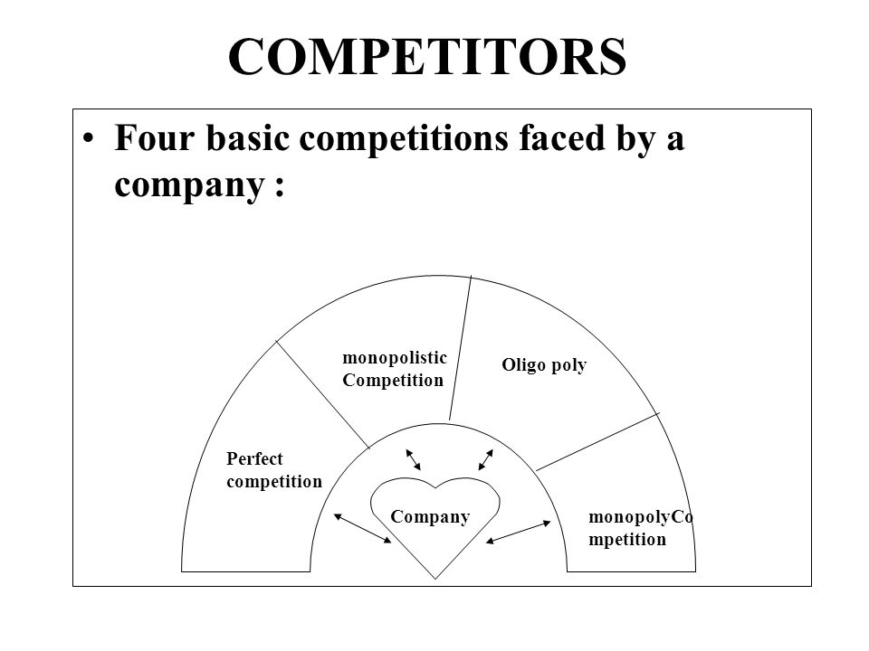 COMPETITORS Four basic competitions faced by a company :
