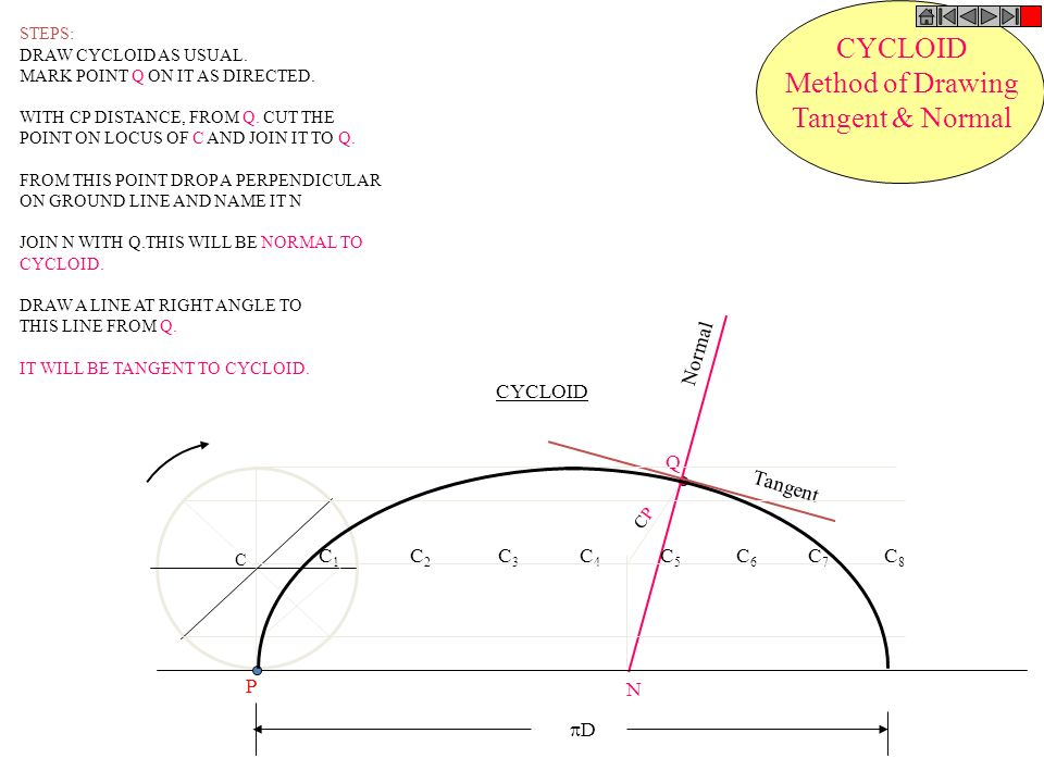 CYCLOID Method of Drawing Tangent & Normal Normal CYCLOID Q Tangent