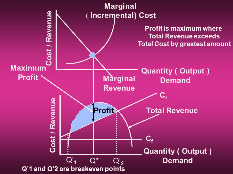 Profit is maximum where Total Cost by greatest amount