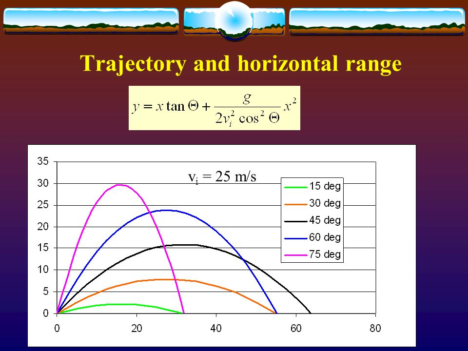 Trajectory and horizontal range