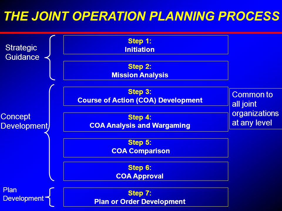military campaign plan template - joint operation planning process ppt video online download