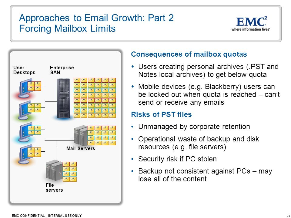 Approaches to  Growth: Part 2 Forcing Mailbox Limits