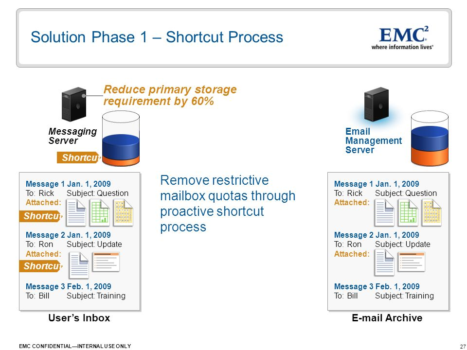 Solution Phase 1 – Shortcut Process
