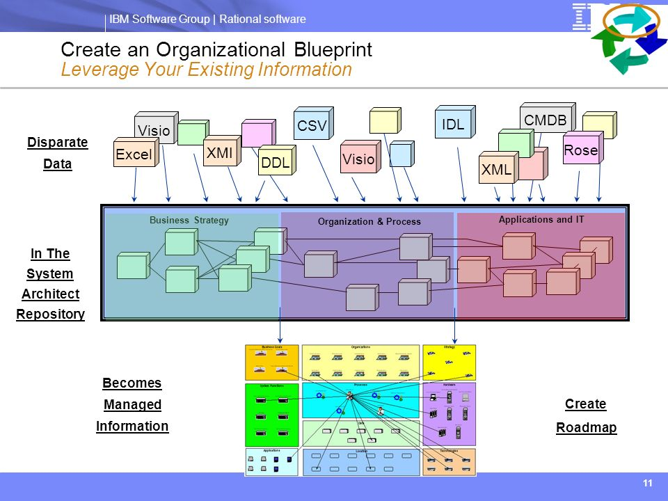 Business alignment using enterprise architecture ppt download create an organizational blueprint leverage your existing information malvernweather Choice Image