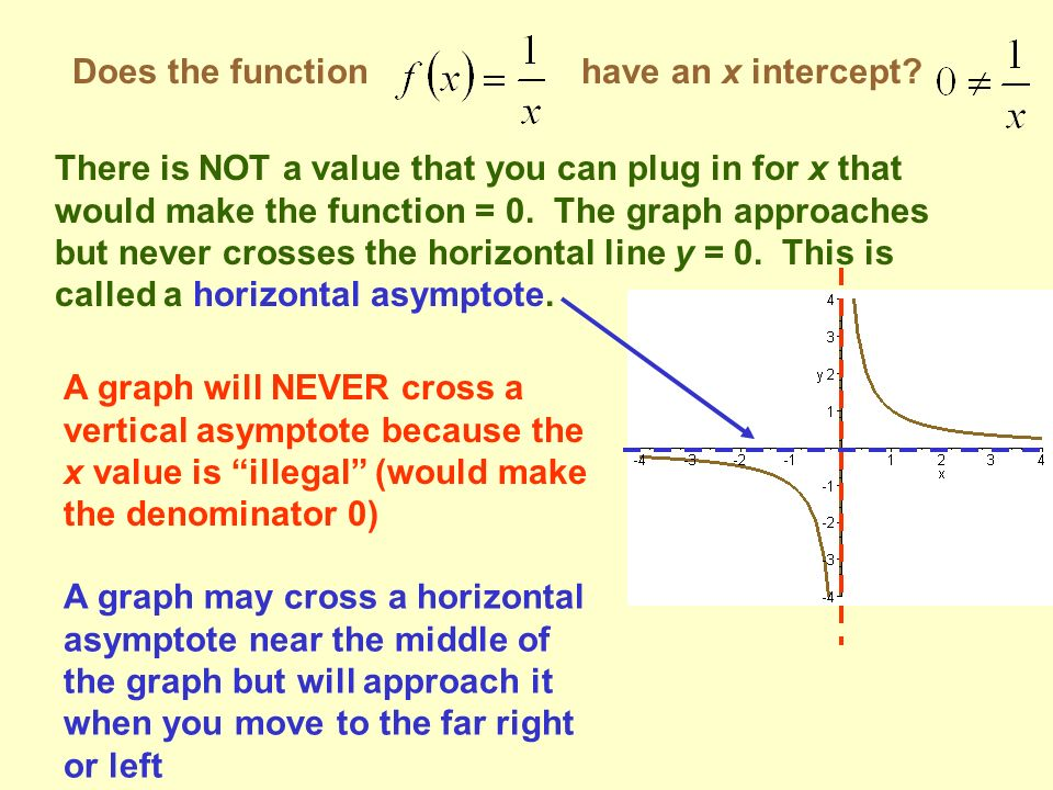Does the function have an x intercept