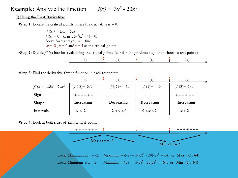 Example: Analyze the function f(x) = 3x5 - 20x3