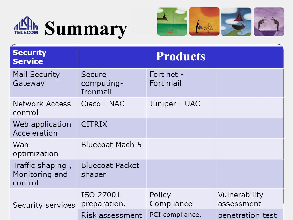 Summary Products Security Service Mail Security Gateway