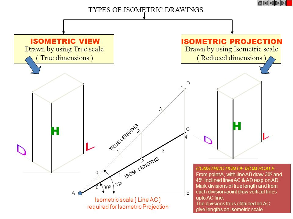H H D D L L TYPES OF ISOMETRIC DRAWINGS ISOMETRIC VIEW