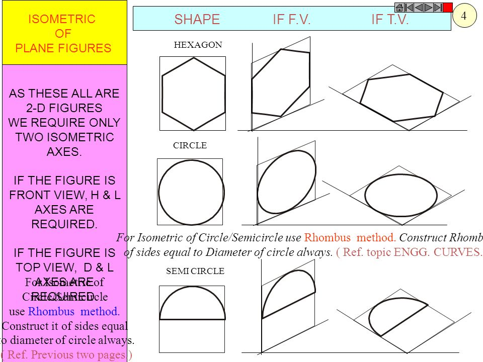 SHAPE IF F.V. IF T.V. 4 ISOMETRIC OF PLANE FIGURES AS THESE ALL ARE