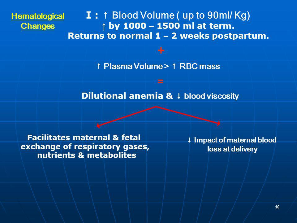 I : ↑ Blood Volume ( up to 90ml/ Kg)