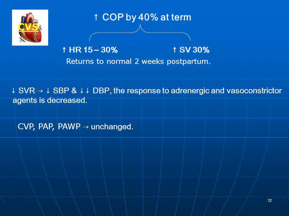 ↑ COP by 40% at term CVS ↑ HR 15 – 30% ↑ SV 30%