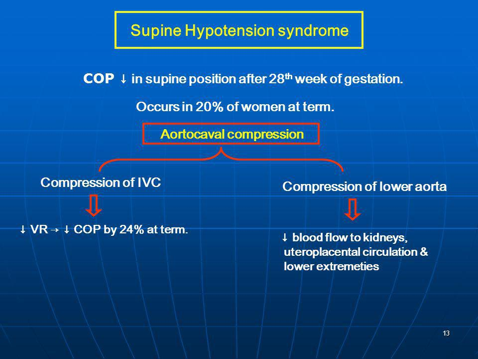 Supine Hypotension syndrome